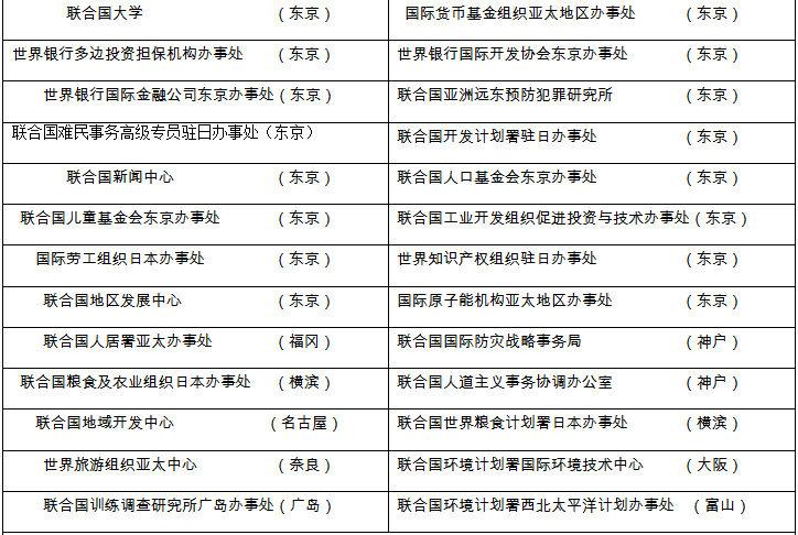 """关照宇:国际组织何以""""钟情""""落户日本"""